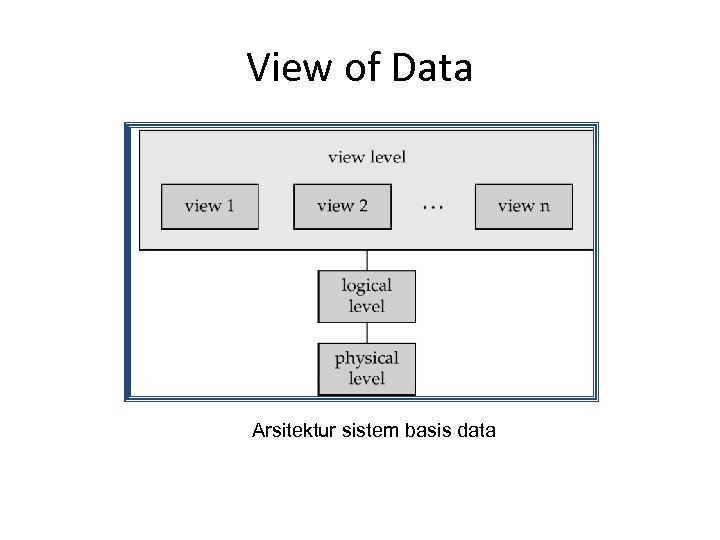 View of Data Arsitektur sistem basis data