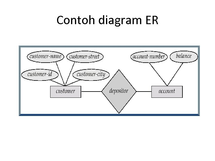 Contoh diagram ER