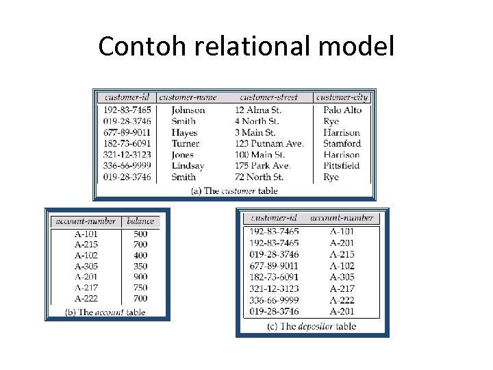 Contoh relational model