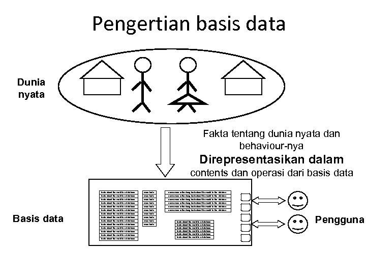Pengertian basis data Dunia nyata Fakta tentang dunia nyata dan behaviour-nya Direpresentasikan dalam contents