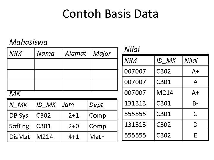 Contoh Basis Data Mahasiswa NIM Nama Alamat Major MK N_MK ID_MK Jam DB Sys