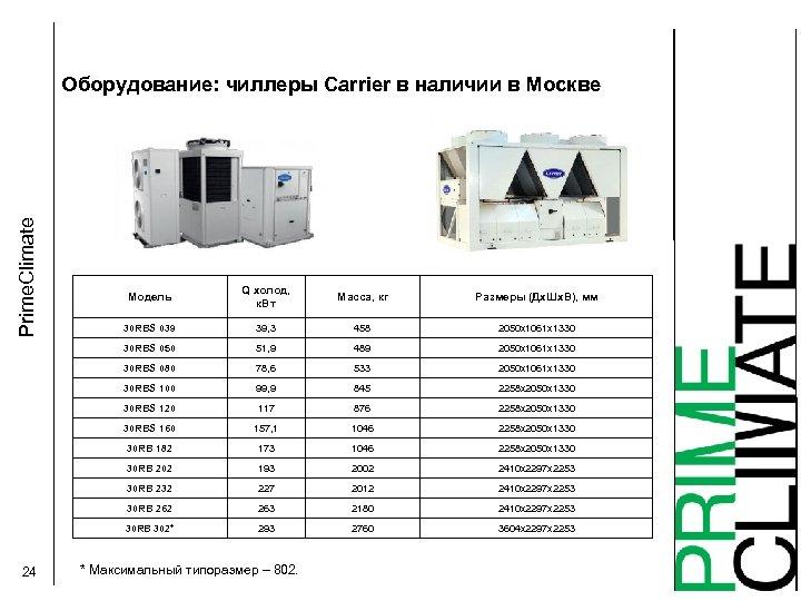 Prime. Climate Оборудование: чиллеры Carrier в наличии в Москве Q холод, к. Вт Масса,