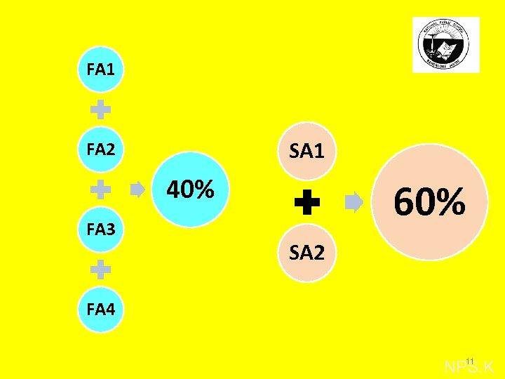 FA 1 SA 1 FA 2 40% FA 3 60% SA 2 FA 4