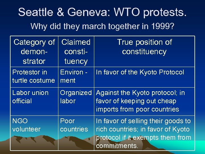 Seattle & Geneva: WTO protests. Why did they march together in 1999? Category of