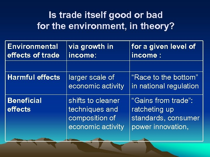Is trade itself good or bad for the environment, in theory? Environmental effects of