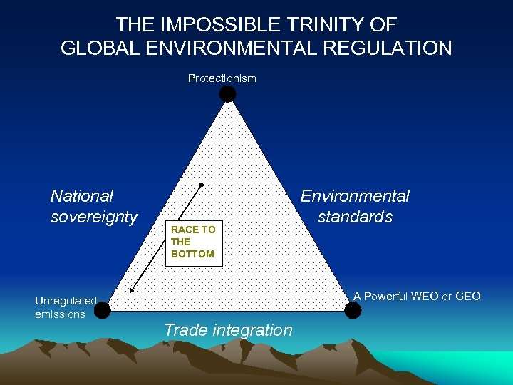 THE IMPOSSIBLE TRINITY OF GLOBAL ENVIRONMENTAL REGULATION Protectionism National sovereignty Unregulated emissions RACE TO