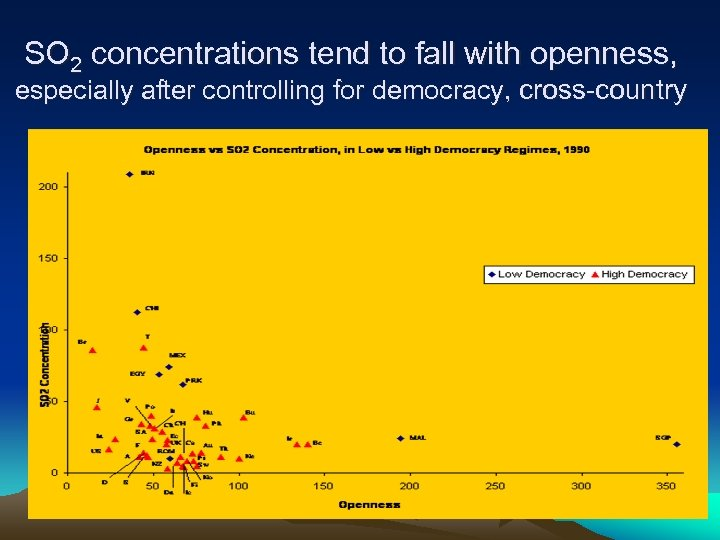 SO 2 concentrations tend to fall with openness, especially after controlling for democracy, cross-country