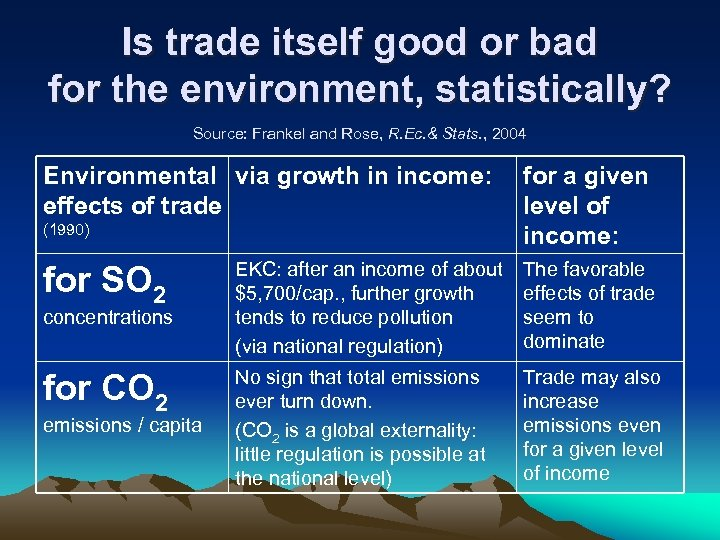 Is trade itself good or bad for the environment, statistically? Source: Frankel and Rose,