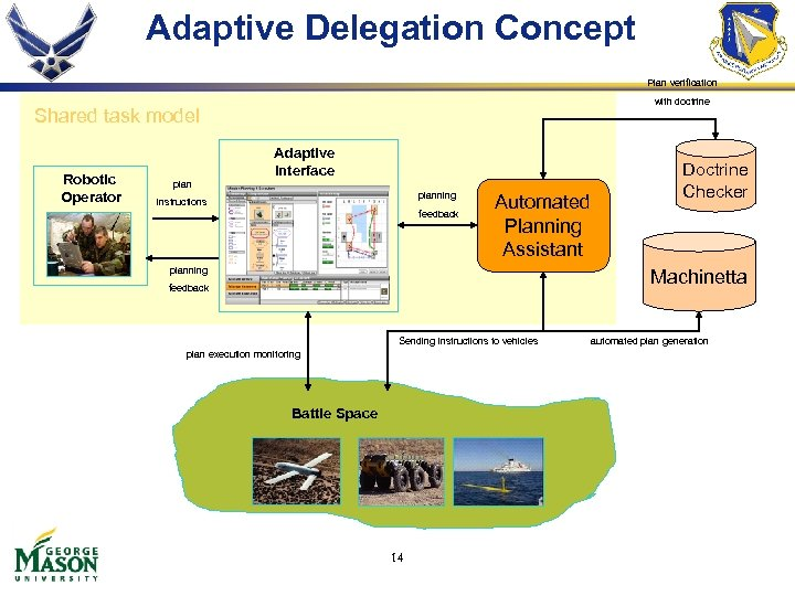 Adaptive Delegation Concept Plan verification with doctrine Shared task model Robotic Operator Adaptive Interface