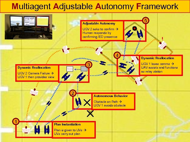 Multiagent Adjustable Autonomy Framework 5 Adjustable Autonomy 1 UGV 2 asks to confirm Human