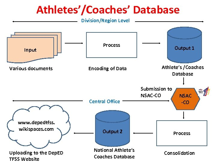 Athletes'/Coaches' Database Division/Region Level Input Various documents Process Encoding of Data Central Office www.