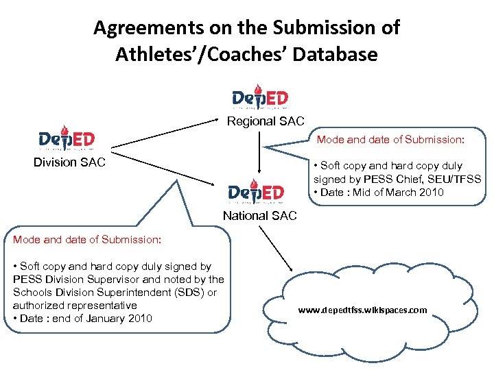 Agreements on the Submission of Athletes'/Coaches' Database Regional SAC Mode and date of Submission: