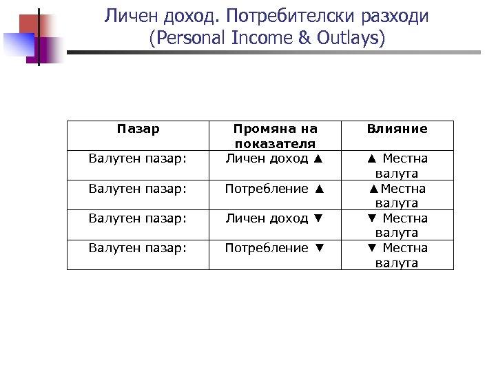 Личен доход. Потребителски разходи (Personal Income & Outlays) Пазар Валутен пазар: Промяна на показателя