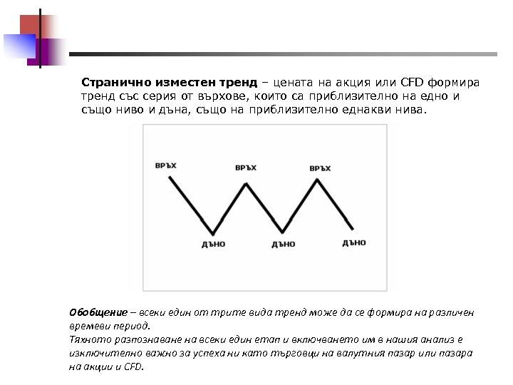 Странично изместен тренд – цената на акция или CFD формира тренд със серия от