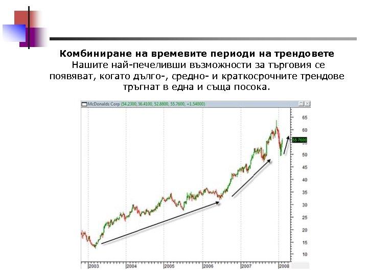 Комбиниране на времевите периоди на трендовете Нашите най-печеливши възможности за търговия се появяват, когато