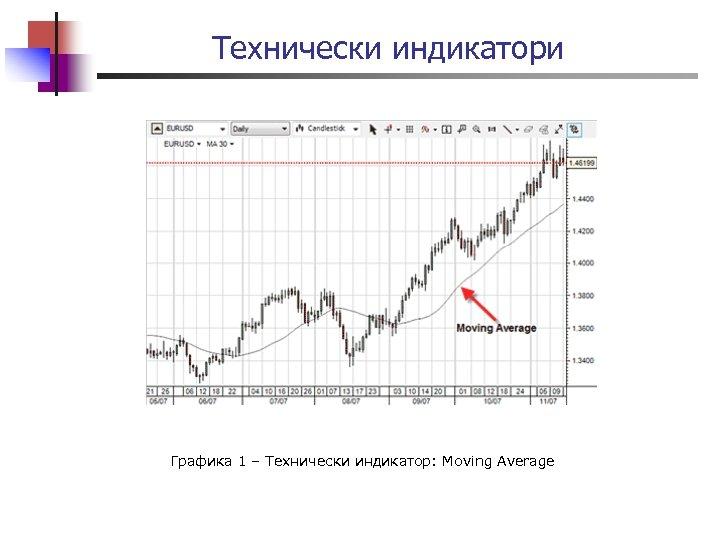 Технически индикатори Графика 1 – Технически индикатор: Moving Average