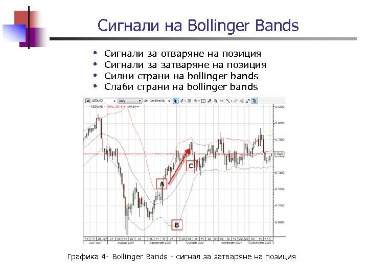 Сигнали на Bollinger Bands • • Сигнали за отваряне на позиция Сигнали за затваряне