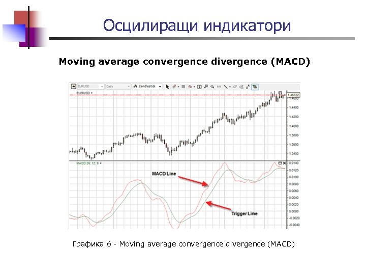 Осцилиращи индикатори Moving average convergence divergence (MACD) Графика 6 - Moving average convergence divergence