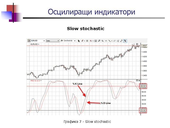 Осцилиращи индикатори Slow stochastic Графика 7 - Slow stochastic