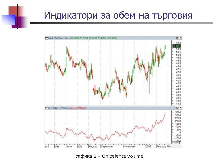 Индикатори за обем на търговия Графика 8 – On balance volume