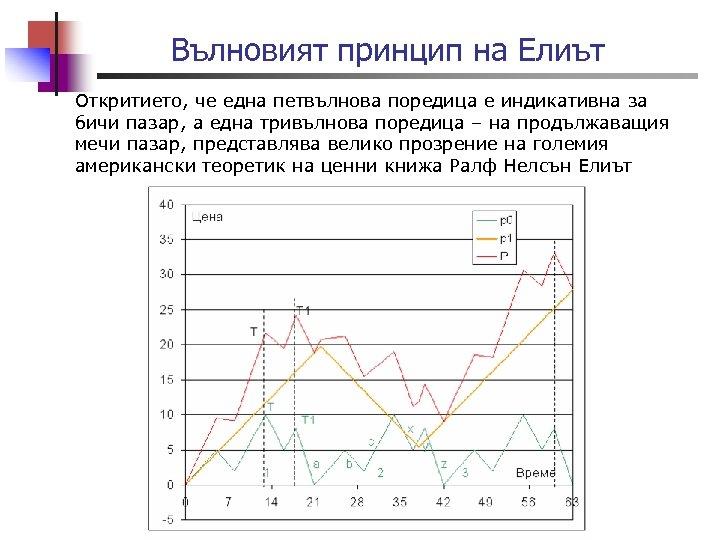Вълновият принцип на Елиът Откритието, че една петвълнова поредица е индикативна за бичи пазар,
