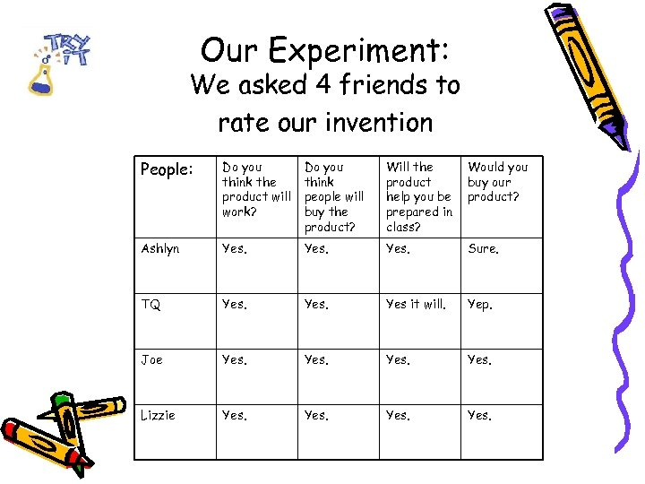 Our Experiment: We asked 4 friends to rate our invention People: Do you think