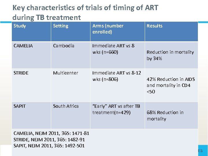 Key characteristics of trials of timing of ART during TB treatment Study Setting Arms