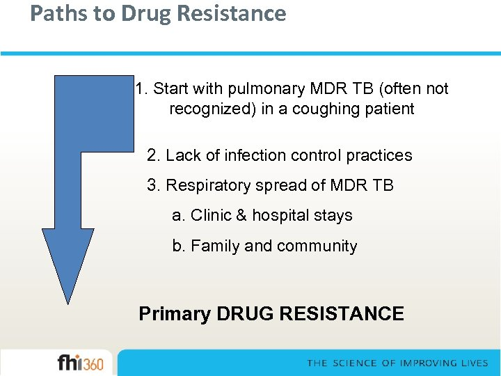 Paths to Drug Resistance 1. Start with pulmonary MDR TB (often not recognized) in