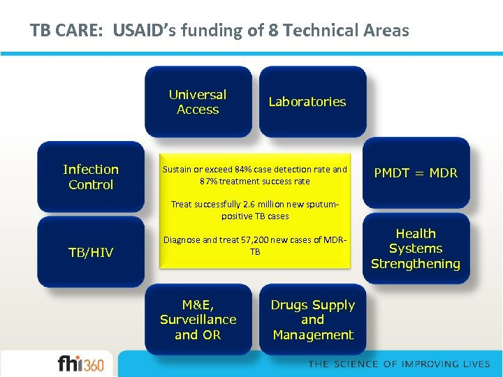TB CARE: USAID's funding of 8 Technical Areas Universal Access Infection Control Laboratories Sustain