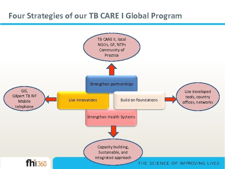Four Strategies of our TB CARE I Global Program TB CARE II, local NGOs,