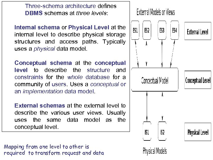 Three-schema architecture defines DBMS schemas at three levels: Internal schema or Physical Level at