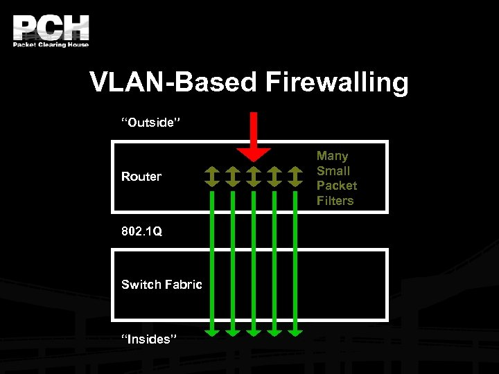 "VLAN-Based Firewalling ""Outside"" Router 802. 1 Q Switch Fabric ""Insides"" Many Small Packet Filters"