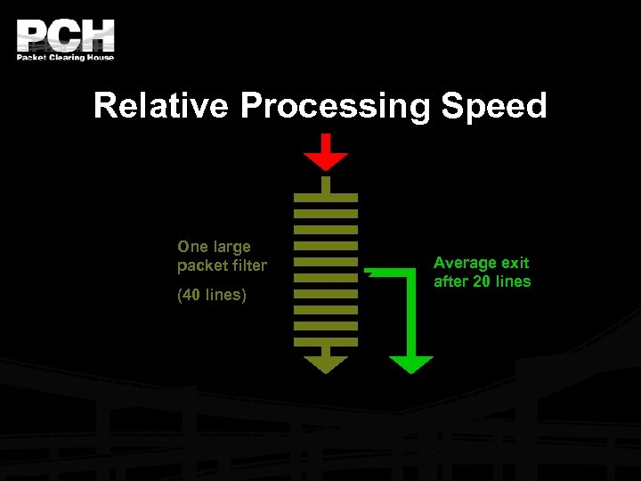 Relative Processing Speed One large packet filter (40 lines) Average exit after 20 lines
