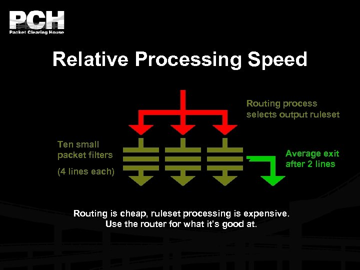 Relative Processing Speed Routing process selects output ruleset Ten small packet filters (4 lines