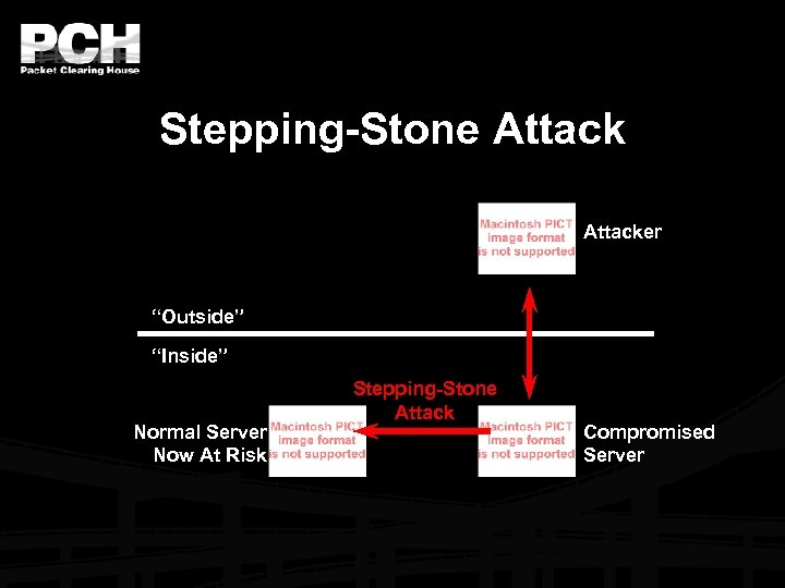 "Stepping-Stone Attacker ""Outside"" ""Inside"" Normal Server Now At Risk Stepping-Stone Attack Compromised Server"