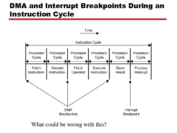 DMA and Interrupt Breakpoints During an Instruction Cycle What could be wrong with this?