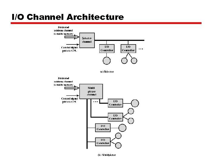 I/O Channel Architecture