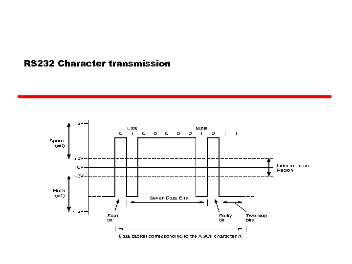 RS 232 Character transmission