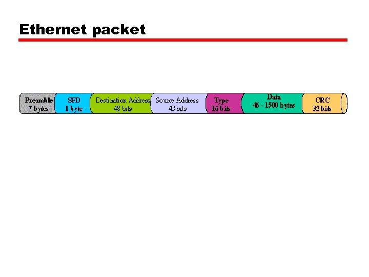 Ethernet packet