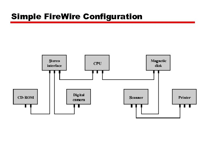 Simple Fire. Wire Configuration