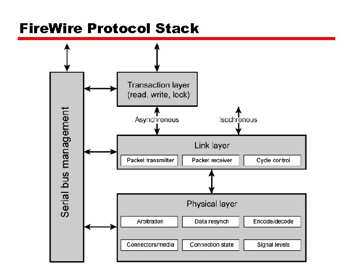Fire. Wire Protocol Stack
