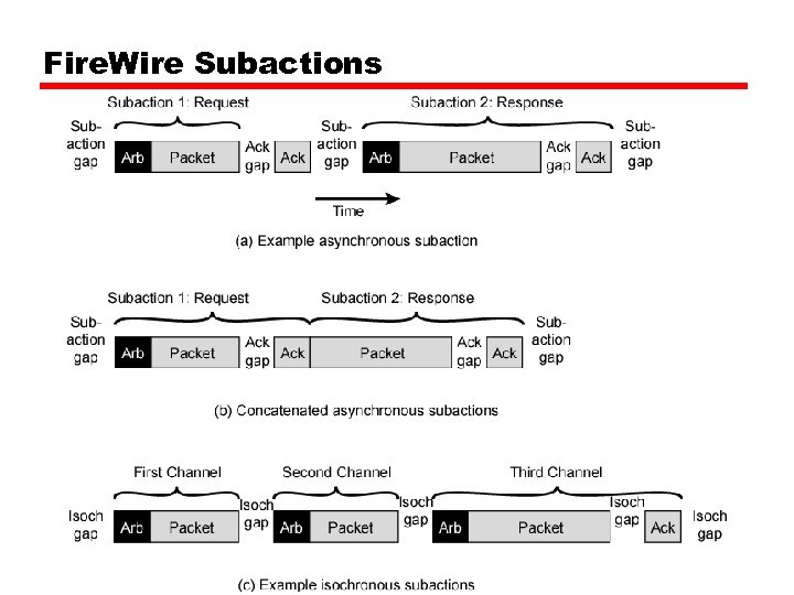 Fire. Wire Subactions