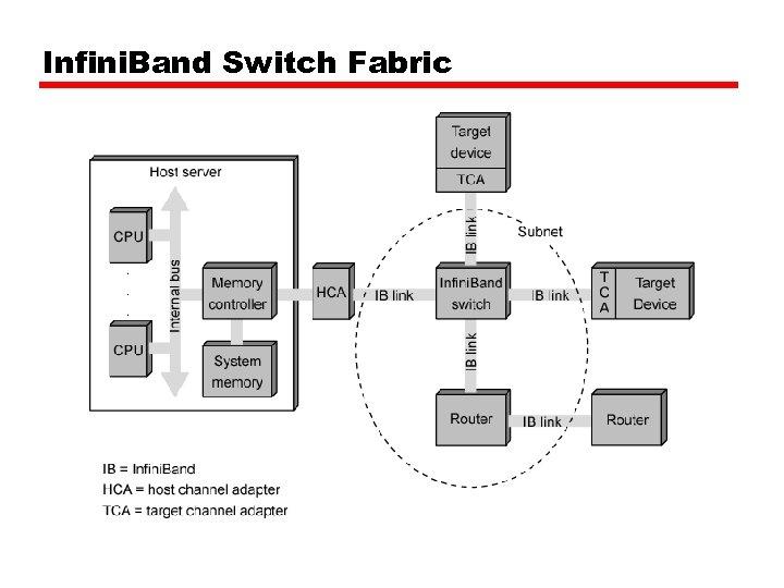 Infini. Band Switch Fabric
