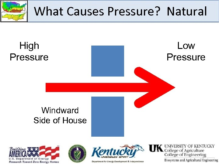 What Causes Pressure? Natural High Pressure Low Pressure Windward Side of House 13