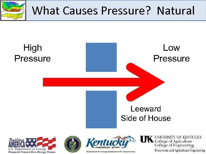 What Causes Pressure? Natural High Pressure Low Pressure Leeward Side of House 14