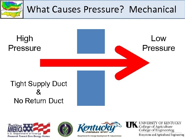 What Causes Pressure? Mechanical High Pressure Low Pressure Tight Supply Duct & No Return