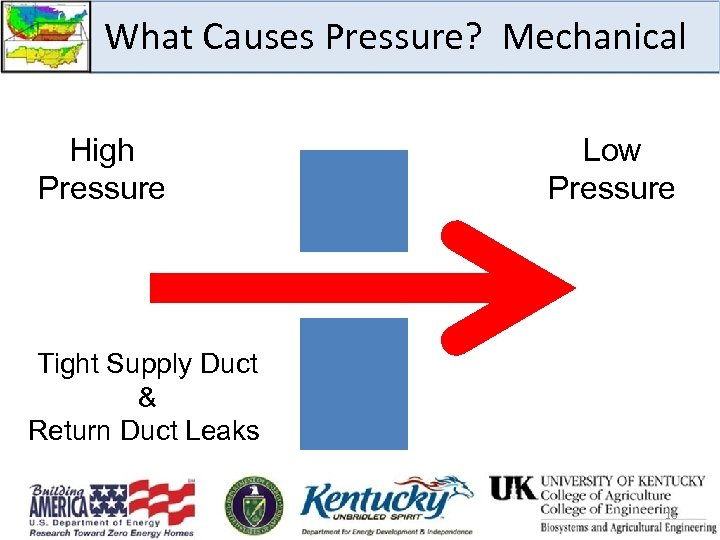 What Causes Pressure? Mechanical High Pressure Low Pressure Tight Supply Duct & Return Duct