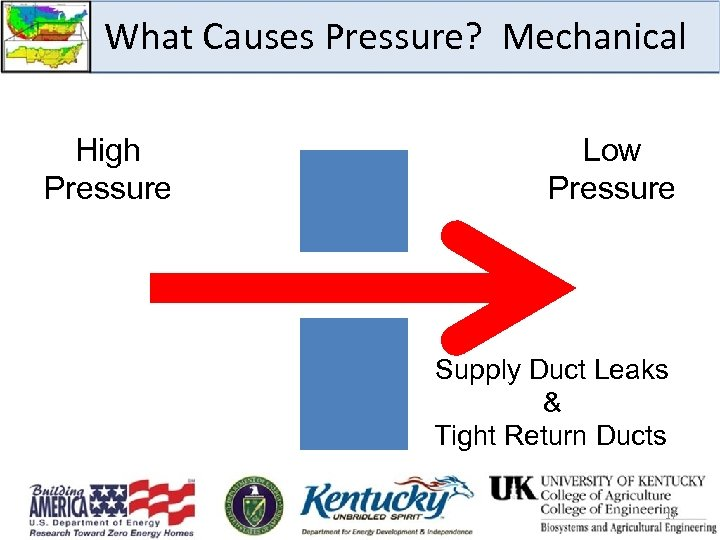 What Causes Pressure? Mechanical High Pressure Low Pressure Supply Duct Leaks & Tight Return