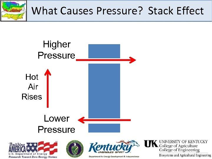 What Causes Pressure? Stack Effect Higher Pressure Hot Air Rises Lower Pressure 18