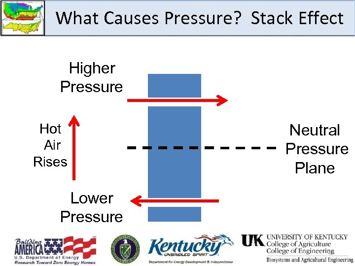 What Causes Pressure? Stack Effect Higher Pressure Hot Air Rises Neutral Pressure Plane Lower